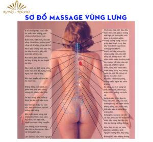 Sơ đồ Massage Vùng Lưng